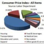 Salary vs. Standard of Living