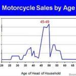 Demand Curve Demographics