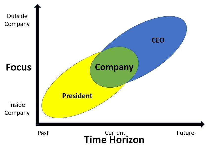 President vs CEO