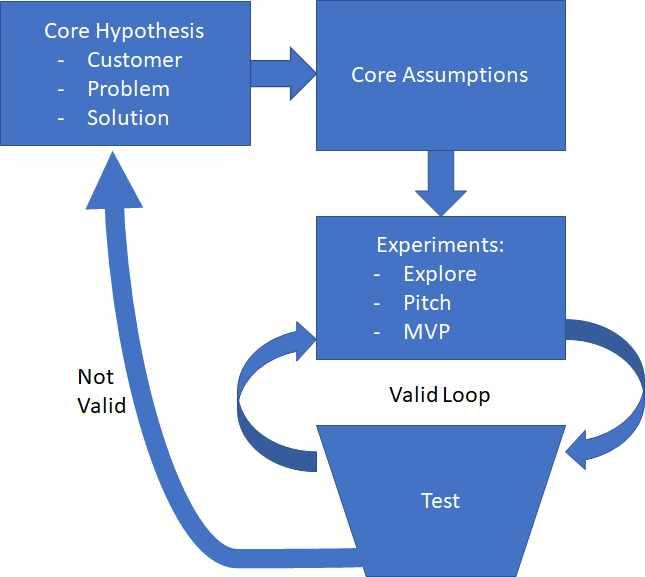 Validate a Business Idea Loop
